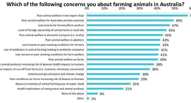 Not just activists, 9 out of 10 people are concerned about animal welfare in Australian farming