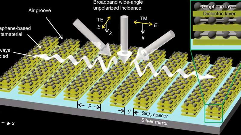 **Novel form of graphene-based optical material developed