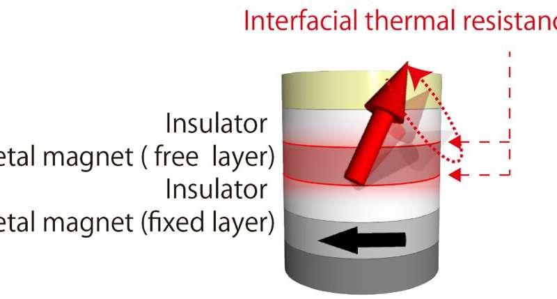 Novel technology reduces energy consumption of MRAM and AI hardware