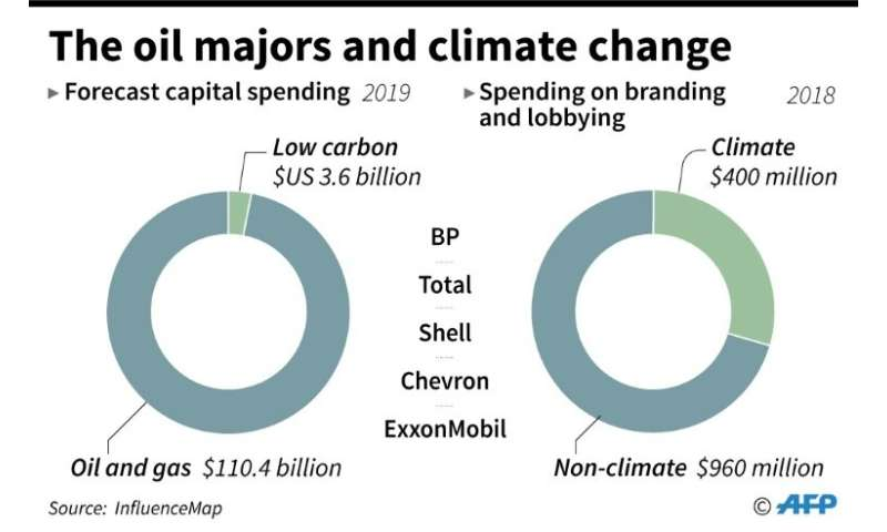 Oil companies and climate change