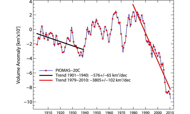 Over a century of Arctic sea ice volume reconstructed with help from