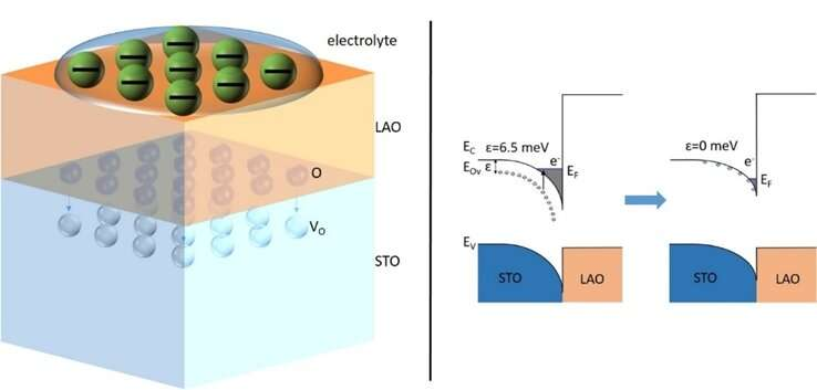 Oxygen migration at the heterostructure interface