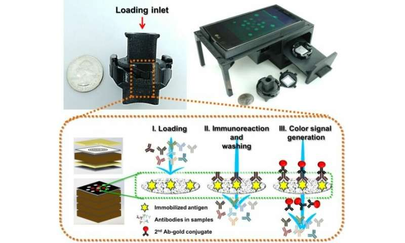 Paper-based multi target diagnostic test enables new applications