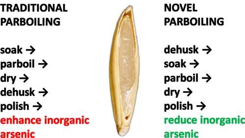 Parboiling method reduces inorganic arsenic in rice