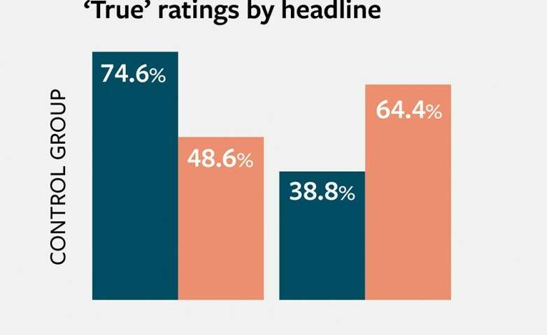 People admit they trust news stories that contradict their views – for a price