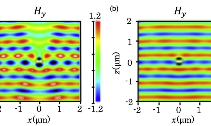Photonics: The curious case of the disappearing cylinders