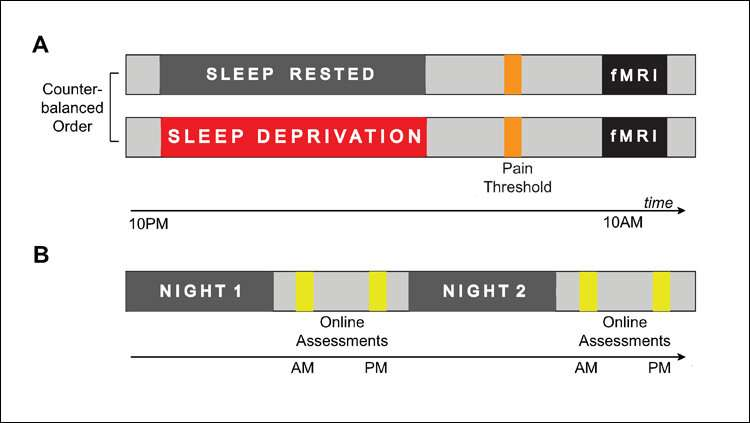 Poor sleep at night, more pain the next day