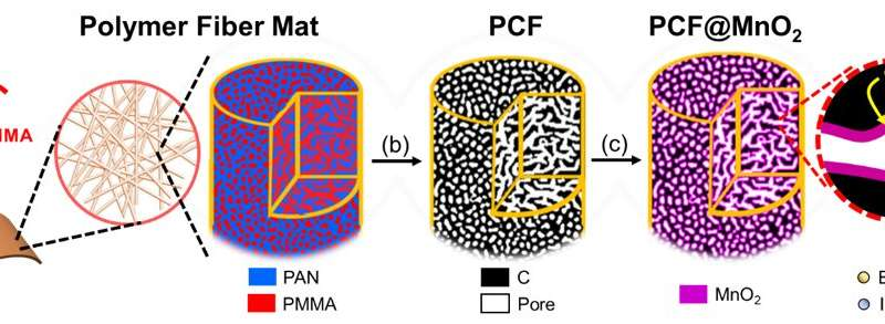 Research on porous carbon fibers is a step closer to use in the automotive industry