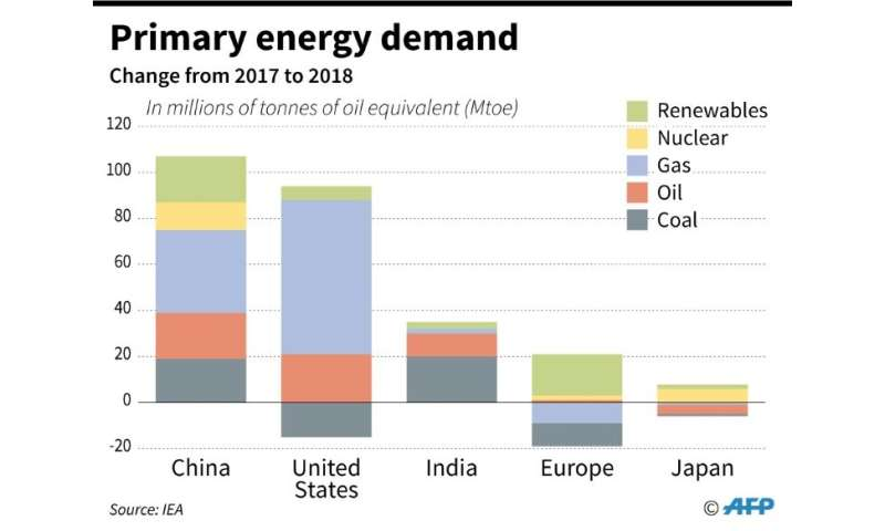 Primary energy demand growth by fuel in major energy markets, change from 2017 to 2018