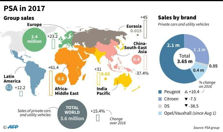 PSA sales 2017