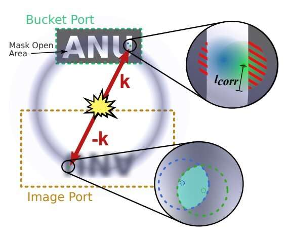 Quantum ghost imaging improved by using five-atom correlations