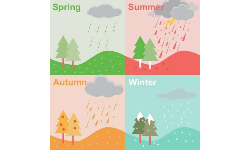 Raindrop size distributions vary across seasons and rain types