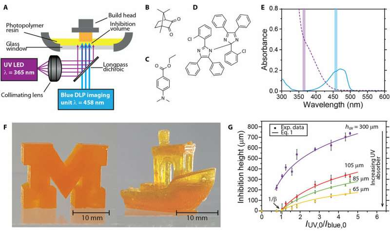 **Rapid and continuous 3-D printing with light