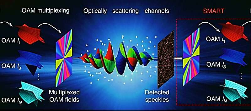 Recovering scattered data from twisted light via 'scattering-matrix-assisted retrieval technique (SMART)'