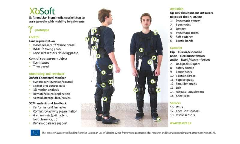 Resource-efficient soft exoskeleton for people with walking impediments