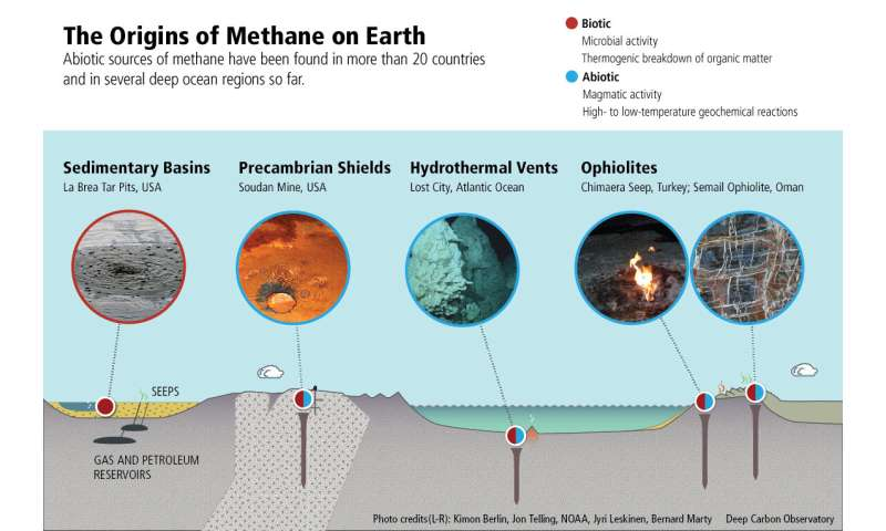 Rewriting the textbook on fossil fuels: New technologies help unravel nature's methane recipes