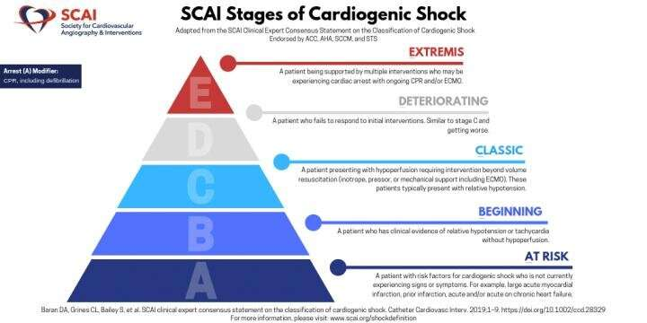 SCAI releases multi-society endorsed consensus on the classification stages of cardiogenic shock