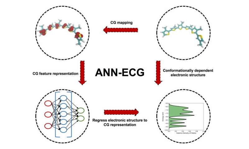 New approach to molecular modeling may accelerate the development of new organic materials for electronics