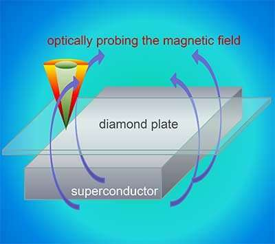 Scientists measure the exact edge between superconducting and magnetic states