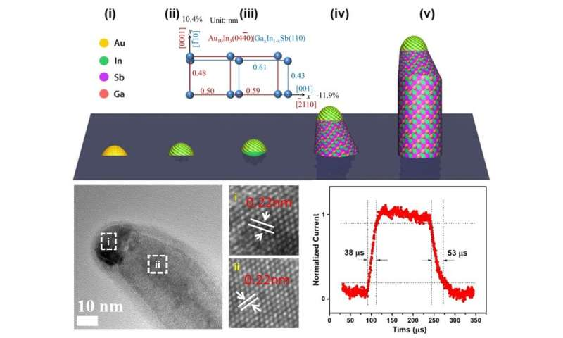 Scientists synthesize new nanowires to improve high-speed communication