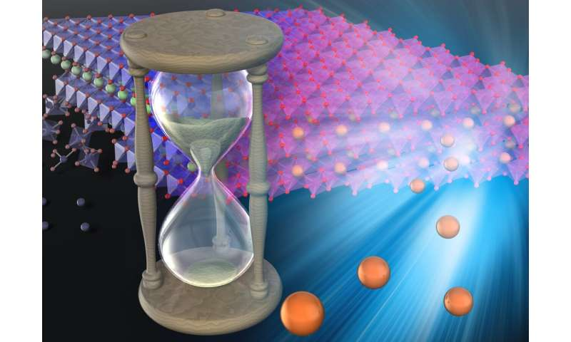 Self-repairing batteries: engineers develop a way to create high-capacity long-life batteries