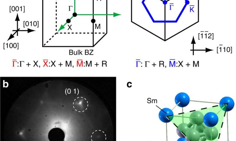 Settling the debate: Solving the electronic surface states of samarium hexaboride