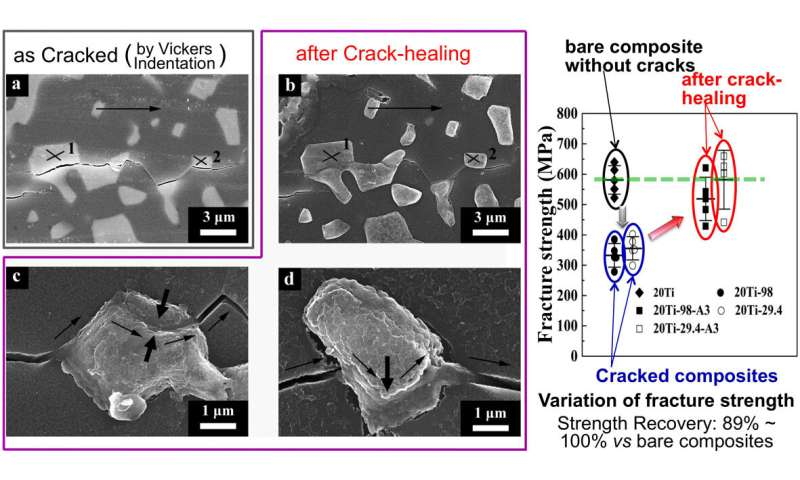 Simple and low-cost crack-healing of ceramic-based composites