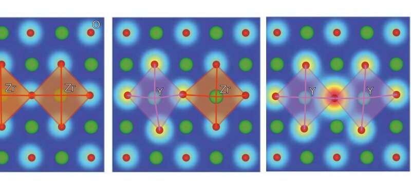Simulations identify importance of lattice distortions in ion-conducting fuel cell materials