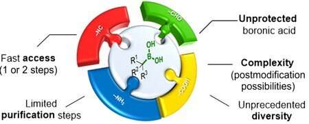 Small-volume, high-throughput organic synthesis