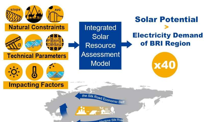 Solar energy could turn the Belt and Road Initiative green