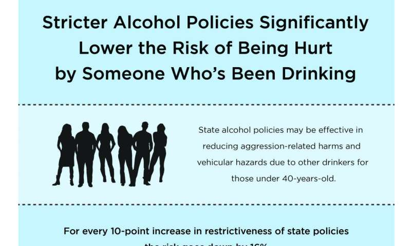 State alcohol policies may affect aggression- and driving-related harms from someone else's drinking
