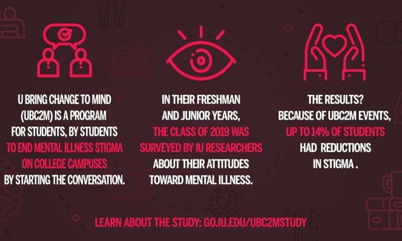 Study: 'Conversation-based' activities reduce mental illness stigma among college students