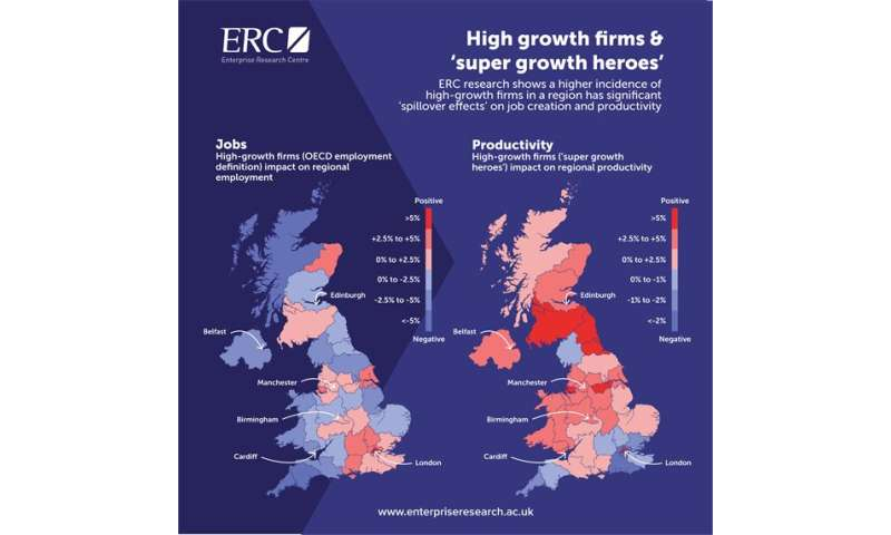 Study finds high-growth firms crowd out competition for talent