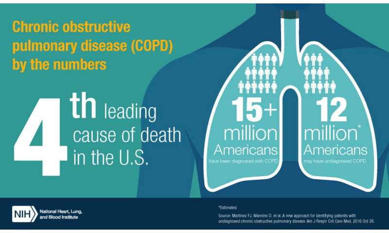 Study funded by NIH supports optimal threshold for diagnosing COPD