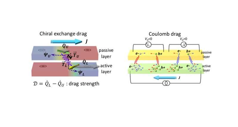 Studying chiral exchange drag and chirality oscillations in synthetic antiferromagnets
