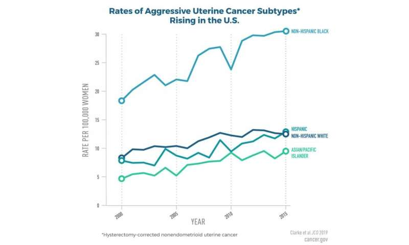 Study shows incidence rates of aggressive subtypes of uterine cancer rising