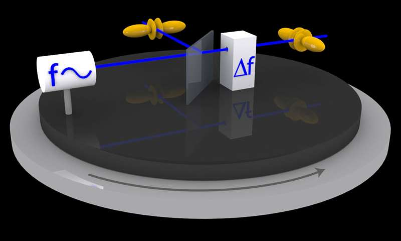 Testing the symmetry of space-time by means of atomic clocks