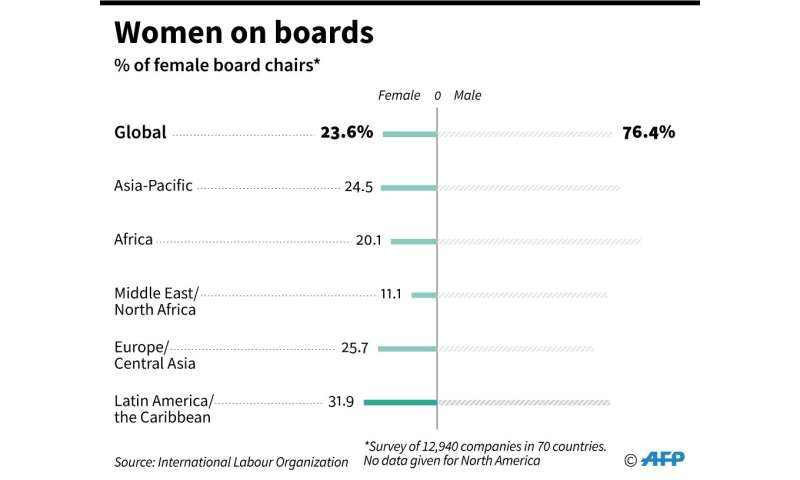 The beneficial effects of gender diversity begin to kick in when women hold at least 30 percent of senior management and leaders