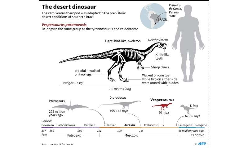 The desert dinosaur