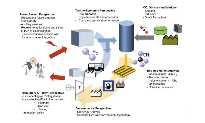 The energy system of the future and Power-to-X