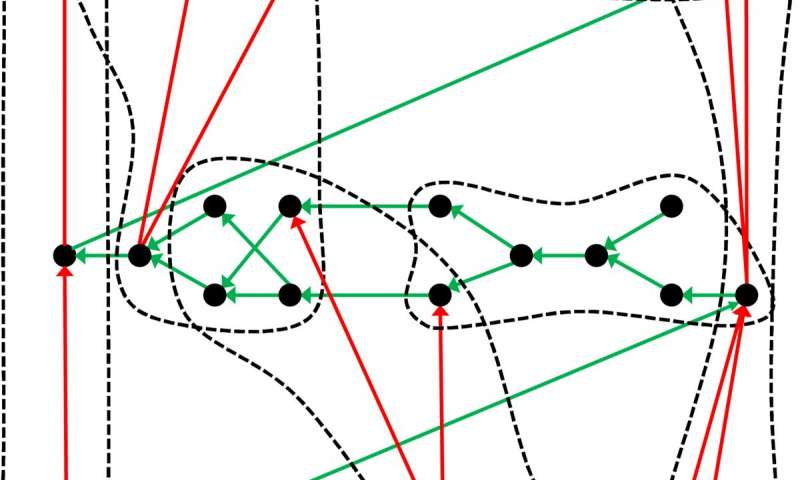 The hidden structure of the periodic system