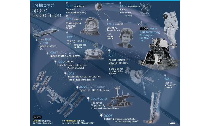 The history of space exploration, from 1957 - 2019