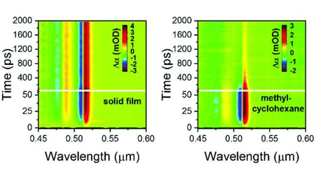 Thermal management of hybrid nanoparticles