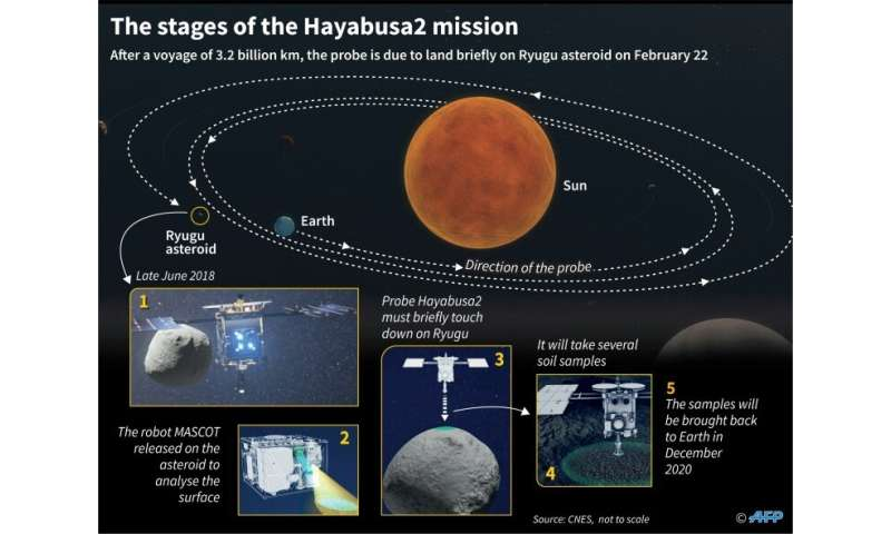The stadiums of the Hayabusa2 space mission