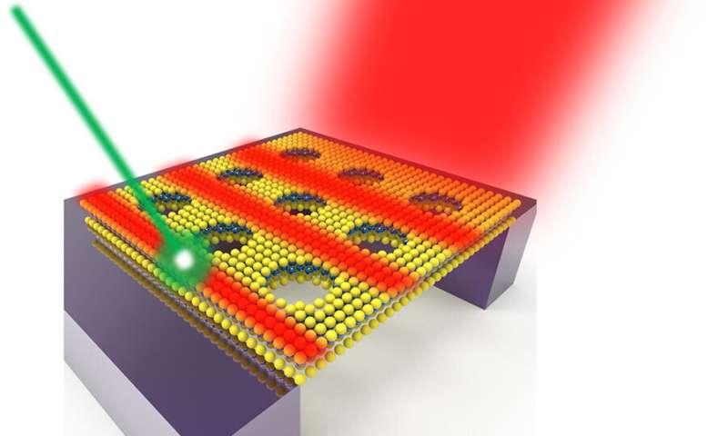 Thinnest optical waveguide channels light within just three layers of atoms