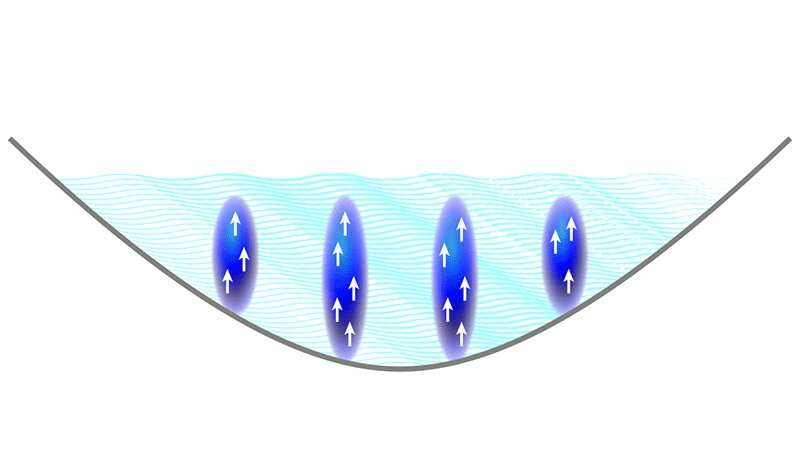 Three teams independently demonstrate dipolar quantum gases that support the state of supersolid properties