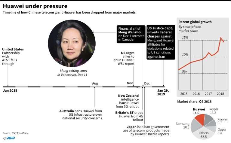Timeline showing how Chinese telecom giant Huawei has been dropped from major markets in the past year