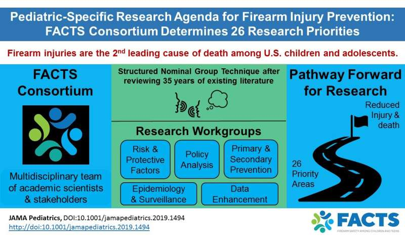 To protect kids and teens from firearm harm, answer these question first, experts