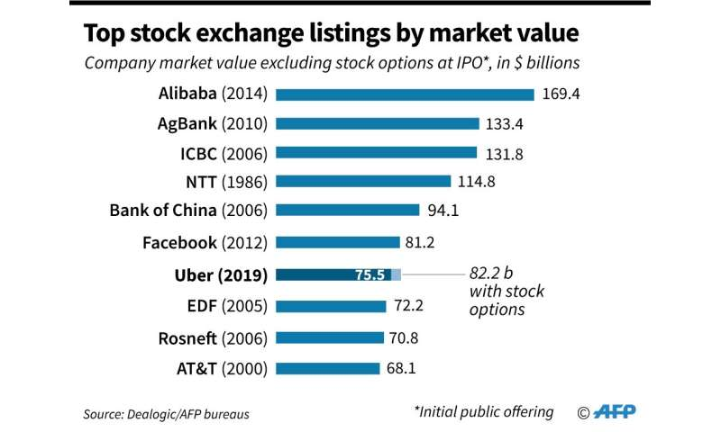 Top stock exchange listings by market value