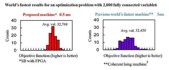 Toshiba's breakthrough algorithm realizes world's fastest, largest-scale combinatorial optimization